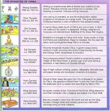 Timeline Of Chinese History And Dynasties Asian History