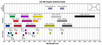 1310 1550 Nm Dual Window Single Mode Fiber Optic Couplers