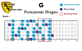 Pentatonic Scale Patterns Stunning How To Master The 48 Pentatonic Scale And Blues Scale Patterns In 48