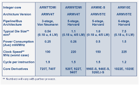 Arm Processor Chart Chart Showing Architecture Families Of Arm Processor Arm