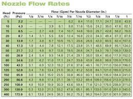 Schedule 40 Pvc Pipe Flow Chart Flight Catering Flow Chart Flight Kitchen Operation Flow