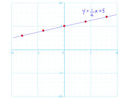 what is the definition of slope intercept form how to graph linear equations 5 steps with pictures wikihow