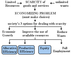 microeconomics essay microeconomics supply and demand essays