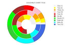 Gnuplot Discussion Open Discussion 2d Doughnut Chart