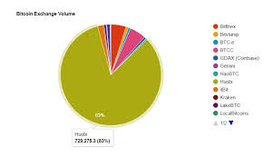 Bitcoin Trading Volume Chart Restore Bitcoin Wallet Mac