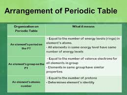 Valence Electrons and Reactivity Ms. Millimet August 28, ppt download