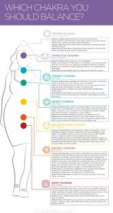 How To Balancing And Healing Your Chakra And Which Stone Can