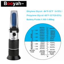 Us 17 88 50 Off Booyah Hand Held Antifreeze Tester Ethylene Glycol 0 70 Propylene Glycol 0 63 Refractometer Battery Liquid Concentration Test In