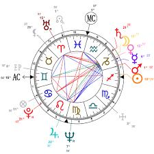 Osho Horoscope Chart Astrology And Natal Chart Of Bhagwan Shree Osho Rajneesh