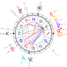 Astrology And Natal Chart Of Bhagwan Shree Osho Rajneesh
