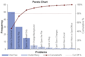 Pareto Analysis In Excel Template Pareto Chart Template Pareto Analysis In Excel With Pareto Diagram