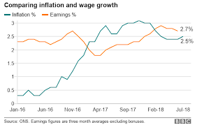 Inflation Rate Chart Uk Inflation Rate Rises For First Time Since November Bbc News