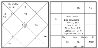 Leo Dicaprio Birth Chart Leo Dicaprio Kundli Horoscope