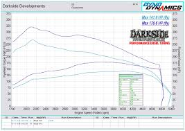 darkside developments dyno graph results vw golf mk5 bkd jpg