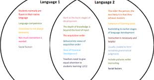 L1 And L2 Tkt Reflections Unit 12 Differences Between L1 And L2 Learning