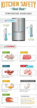 Food Storage Times Food Temperature Guidelines For Storing And Cooking Safeeggscom