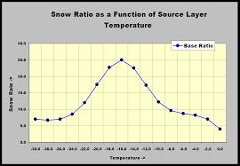 Looking Aloft Finally How Do We Calculate Snow Ratios