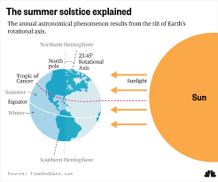 What Is The Summer Solstice The Science Behind The First