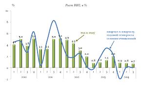 политика России в году Экономическая политика России в 2015 году