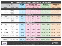 Flash Memory Capacity Chart Qualified Memory Capacity Chart Sandisk Memory Chart Sandisk