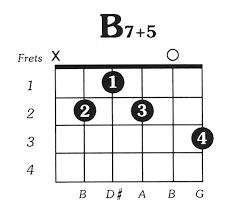 B7aug5 Guitar Chord