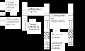 Попроцессный метод учета затрат и калькулирования себестоимости  Рисунок 1 Элементы себестоимости изделия