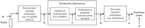 Formation Of Chlorination By Products In Drinking Water