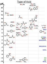 A Comprehensive Pka Chart Medicinal Chemistry Chemistry