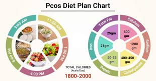 Diet Chart For Female For Weight Loss Diet Chart For Pcos Patient Pcos Diet Plan Chart Lybrate