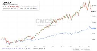Why I Added Comcast To My Dividend Growth Portfolio