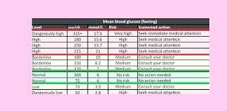 Low Blood Sugar Range Chart Logical Low Blood Sugar Levels Chart Mmol Blood Sugar