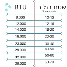 Btu Square Footage Chart Ac Btu Cool Connect Smart Room Air Conditioner Sizing To