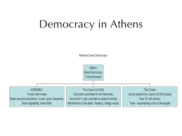 Pericles And Rise Of Democracy