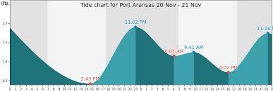 Port Aransas Tide Times Tides Forecast Fishing Time And
