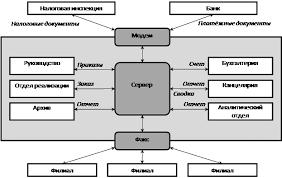 Реферат Электронный офис ru Однако успех микрокомпьютера в офисе зависит от его интеграции с другими частями системы дисплеями печатающими средствами и