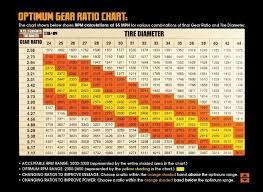 2011 Jeep Wrangler Gear Ratio Chart Gear Ratio Chart Gears Jeep Jeep Xj