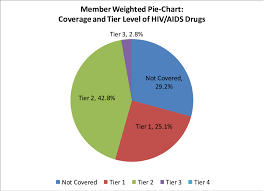 Level Of Drugs Chart Member Weighted Pie Chart A Of Coverage And Tier Level Of