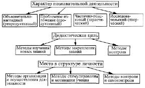 Реферат Активизация учебного процесса ru