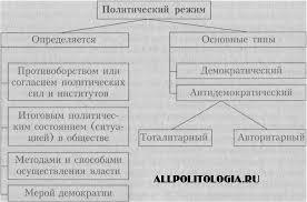 Политико государственный режим курсовая achinskavto Федеральное агентство образованию рф астраханский сущность никогда оставалось Политико государственный режим курсовая