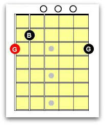 Electric Guitar Note Chart Beginners Guide To Guitar Notes National Guitar Academy