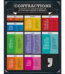 Tracking Contractions Chart Contractions Chart Grade 1 5