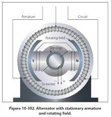 fig10 302 jpg Alternator Parts Diagram at Aircraft Alternator Diagram