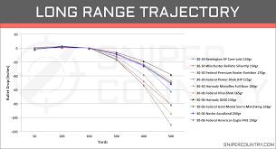Hornady Bullet Ballistics Chart Bullet Drop Grain Online Charts Collection