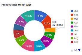 Draw Or Implement Pie Chart Column Chart And Doughnut Chart