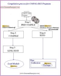 Cobol Structure Chart Db2 Bind Precompile Process Db2 Sql Codes 805 818