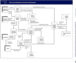 Fixed Assets Cycle Flow Chart This Chapter Is Divided Into Two Major Sections The Pdf