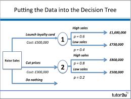 Food Company Product Tree Diagram Decision Trees Business Tutor2u