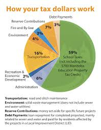 how our tax dollars are spent chart how your tax dollars are spent rural municipality of st