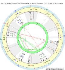 Birth Chart John F Jr Kennedy Sagittarius Zodiac Sign