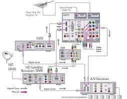 wiring diagrams dvd vcr tv hookup diagram for satellite dvd vcr hdtv game and surround sound